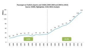 Turkish Airport Passenger Number 1993-2012