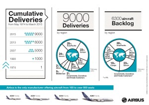 Airbus A321_9000_aircraft_delivery_infographic