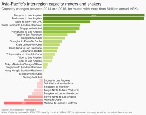 Asia Pacific_airline capacity by route_2014-2015_ask