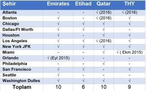 ABD_THY_Emirates_Qatar_Etihad_2016_Ucus_Hat