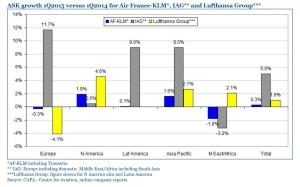 IAG Lufthansa Air France_ASK Growth_2015 Q1