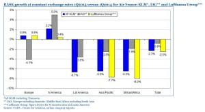IAG Lufthansa Air France_RASK Growth_2015 Q1
