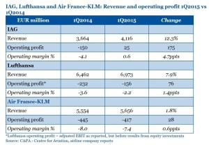 IAG Lufthansa Air France_revenue 2015 Q1
