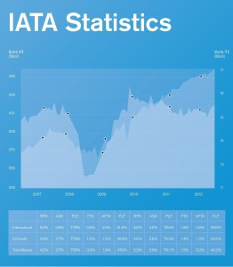 IATA_airline_statistics_2007-2012