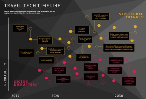 Travel Tech Time_2015-2030_graphic