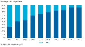 Airport booking data_april 2015_hub vs o_and_d