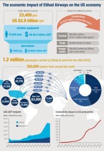 Etihad Airways_economic impact_US Economy_infographic