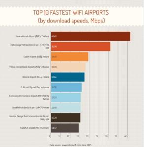 Havalimani_internet_airport_speed_hiz_infografik