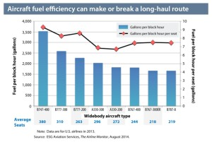 Aircraft fuel efficiency by type