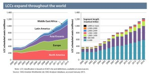 Low Cost Carrier expansion world_2000-2014