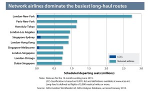 Network-low cost_airlines_long haul routes
