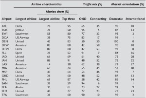 US Airports_ Traffic Mix_market share