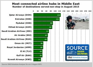 most connected airline hubs gulf-august 2015