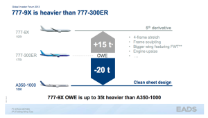 Boeing 777X_technical features