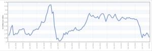 Fuel_akaryakit_jeta1_price_fiyat_usd_gallon_2005-2015