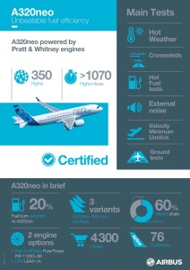 Airbus_A320neo_certification_infographics_easa_faa