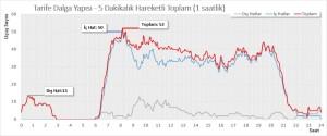 Haneda (HND) – İç ve Dış Hat Kalkış Sefer Sayısı