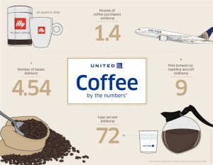 United Airlines_coffee_number_inflight_statistics