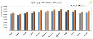 İstanbul Ataturk (IST) Havalimanı – Aylık Uçuş Frekansı – Yolcu Uçakları