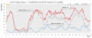 İstanbul Ataturk (IST) Havalimanı – HUB Taşıyıcı ve Diğerleri Kalkış Sefer Sayısı