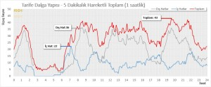 İstanbul Ataturk (IST) Havalimanı – Tarife Dalga Yapısı – İç ve Dış Hat