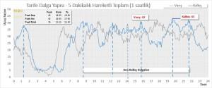 İstanbul Ataturk (IST) Havalimanı – Tarife Dalga Yapısı – Kalkış Varış