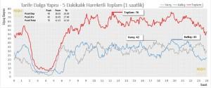 İstanbul Ataturk (IST) Havalimanı – Tarife Dalga Yapısı – Kalkış Varış Toplam