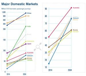 2034 Major Domestic Market_Air Passenger_IATA Forecast