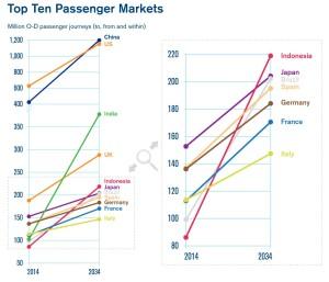 Top Ten Air Passenger Market_2034_IATA forecast