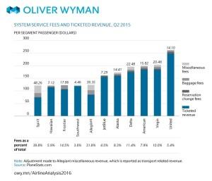 ABD_havayolu_şirket_gelir analizi_2015