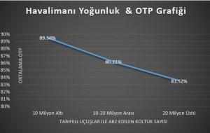 Havalimanı_dakiklik_büyüklük_OAG_2015_OTP