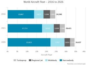 World Aircraft Fleet_Dünya Uçak Filosu_2016-2026