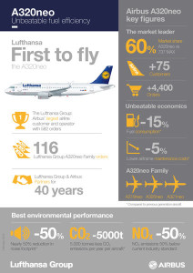 A320neo_Lufthansa_infographics_Feb_2016