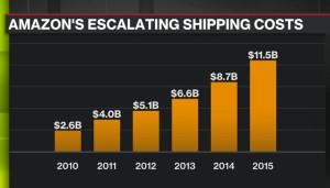Amazon_shipping cost_nakliye maliyeti