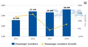 Cidde Havalimanı (JED) - Yolcu Sayısı (2011-2014)