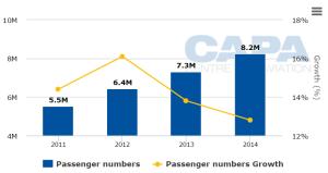Dammam (DMM) - Yolcu Sayısı Grafiği (2011-2014)