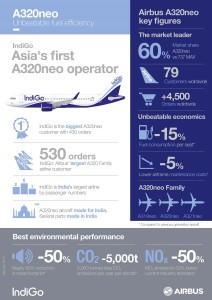 IndiGo - Airbus A320neo - Infografik