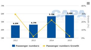Medine Havalimanı Yolcu Sayısı - 2012-2015