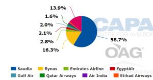 Riyad Havalimanı (RUH) - Koltuk Kapasitesi - Havayolu Dağılımı