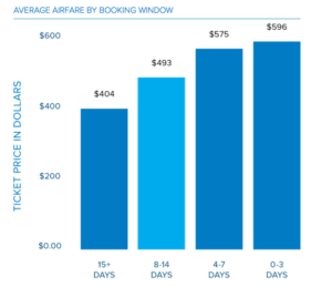 Booking date_average ticket price