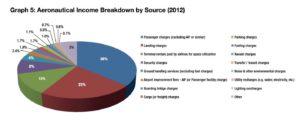 Havalimanı_havacılık gelirleri_grafik