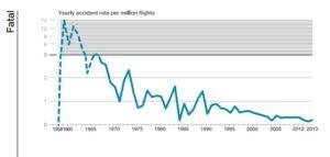 Uçak kazası grafik milyon uçuş