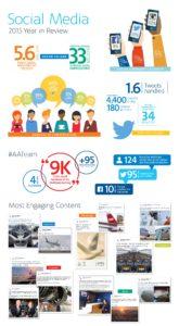 American Airlines - Sosyal Medya 2015