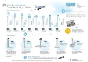 Dünyanın en uzun hava trafik kontrol kuleleri