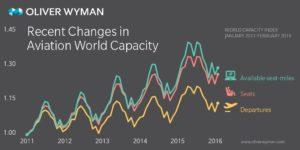 Havayolu sektöründe kapasite değişimi (2011-2016)