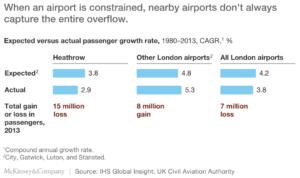 Londra - Beklenen vs Gerçekleşen Yolcu Sayısı Artışı (1980-2013)