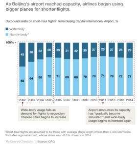 Pekin Havalimanı - Kullanılan Uçakların Kapasitelerindeki Değişim