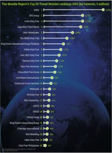 Moodies Report - World Top 25 Duty Free Retailer (2015)