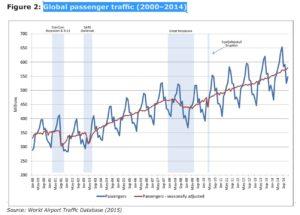 Küresel Havayolu Yolcu Sayısı (2000 - 2014)