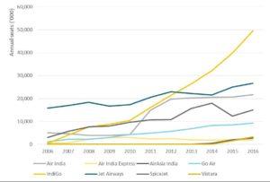 Hindistan iç hat pazar payları
